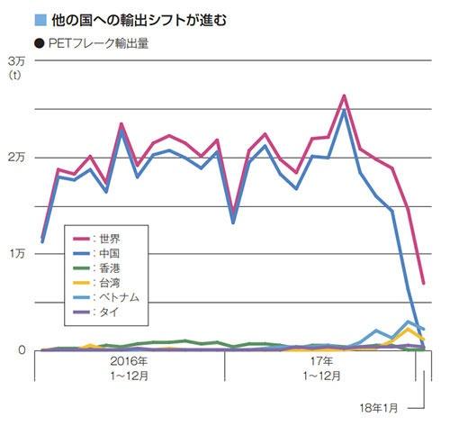 中国から他の国に切り替えが始まった日本からのPETボトルくず(PETフレーク)の国別輸出量<br/>出所:貿易統計(HSコードは3915.90-110)