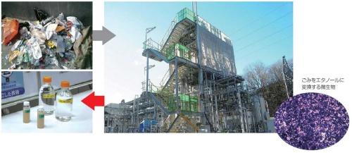 積水化学工業のパイロットプラント(右)。家庭用のごみ(左上)を丸ごとガス化してエタノールを生成する(左下)