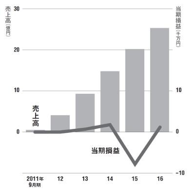 急成長しても利益は低迷<br /> ●遠藤商事・ホールディングスの業績