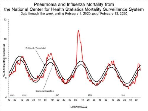 """やはりここでも17~18年が突出していた。CDCがNCHSのデータを用いて作成した<span class=""""textColRed""""><a href=""""https://www.cdc.gov/flu/weekly/#S2"""" """" target=""""_blank"""">グラフ</a></span>より"""