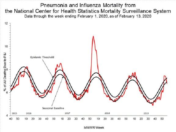 アメリカ インフルエンザ 死者 数