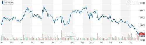 テスラの株価はこの3週間で急落した。5月6日に255.34ドルだった株価は、5月24日までに25%減の190.63ドルまで下がった。ヤフー・ファイナンスより(©2019 Verizon Media. All rights reserved.In partnership with ChartIQ)