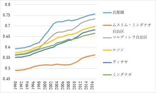 図 フィリピン各地の人間開発指数の推移、1990~2016年