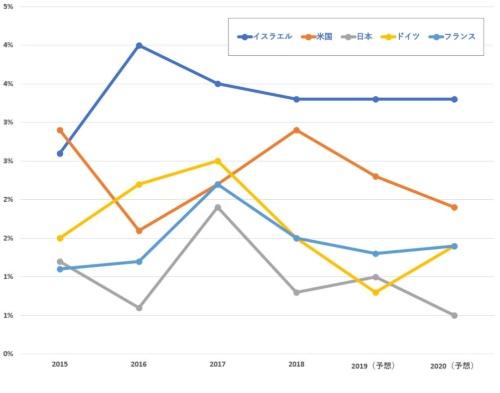 日独米を上回るイスラエルの成長率