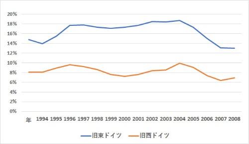 旧東ドイツが常に上回る<br />●旧東ドイツと旧西ドイツの失業率の推移