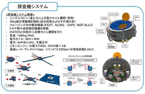OKEANOSの概要(JAXA・ISAS宇宙科学シンポジウム資料より)。