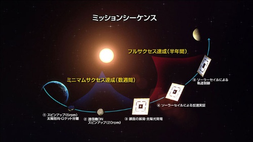 IKAROSが行った技術実証の概要(画像:JAXA)