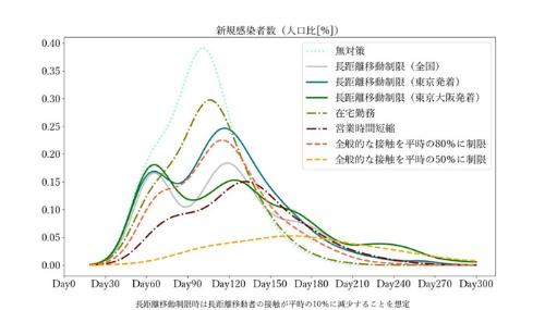 図1 長距離移動制限、テレワーク、営業時間短縮要請の効果