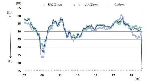 図表1:ユーロ圏の購買担当者指数の推移