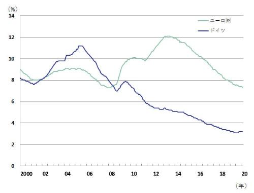 図表3:ドイツとユーロ圏の失業率