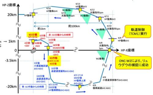 クレーター生成実験の概要(JAXA資料より)。時刻は日本時刻。SCIを分離した後、はやぶさ2はクレーター生成を観察できる場所でDCAM3を分離。その上で、噴出物の衝突を避けるためにリュウグウの影に隠れた。その後はやぶさ2は順調に、ホームポジションに向けて復帰しつつある。