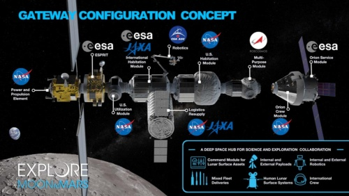 Lunar Orbital Platform-Gatewayのコンセプト(画像:NASA)。これは各国宇宙機関が共同で検討しているもので、実際に開発するとなると各国政府の承認と国際協力協定の締結が必要になる。この画像が公表された後も、3月27日にペンス米副大統領が、「5年以内の有人月着陸」をかなり強い調子で米航空宇宙局(NASA)に要求するなど、情勢は流動的である。