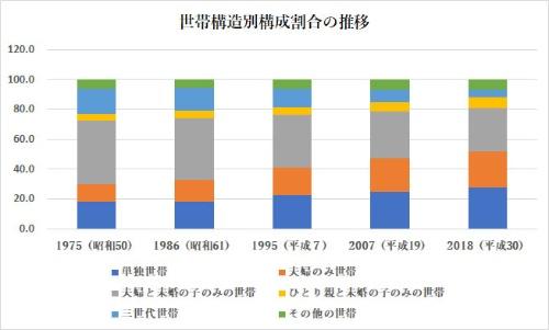 三世代世帯、夫婦と未婚の子のみの世帯は減少し、夫婦のみ世帯が増えている