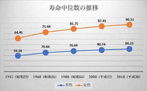 寿命中位数は男性84.23年、女性は90歳を超え90.11年