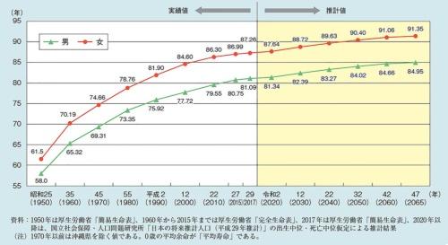 日本における平均余命の推移と予測。平均寿命はまだ延びる
