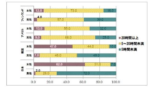 フルタイム夫婦の「家事時間」(週あたり/日本、韓国、アメリカ、フィンランド)