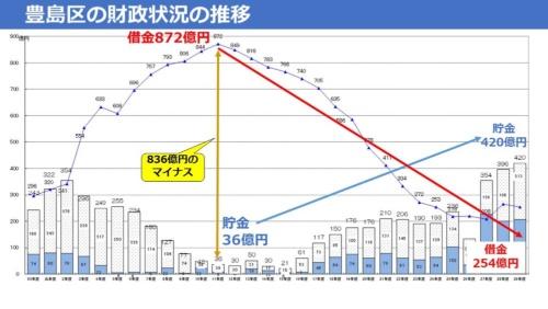 資料:豊島区。図中の「借金」は記載残高、「貯金」は基金残高。「貯金」の棒グラフの水色の部分は、年度間の財源不足に備えるための「財政調整基金」