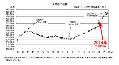 資料:豊島区。平成25年=2013年に世帯数が急増しているのは、住民基本台帳法が改正され世帯数に外国人住民世帯などを加えることになった影響。赤字は編集部。年表記が昭和・平成であることにご注意ください。平成30年=2018年です