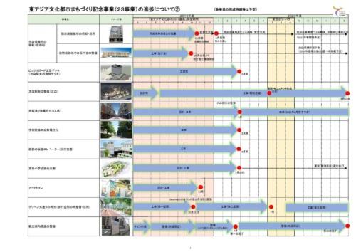 豊島区の「東アジア文化都市2019記念事業」一覧(資料:豊島区)