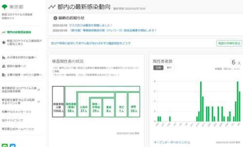 公式情報を見やすく、ほぼリアルタイムの更新で提供する、東京都の新型コロナウイルス対策サイト