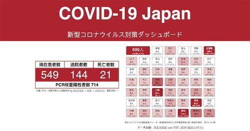 """都道府県別の感染者数などが一目で分かる「COVID-19 Japan  新型コロナウイルス対策ダッシュボード」。このサイトは<a href=""""https://fukuno.jig.jp/opendata"""" target=""""_blank"""" class=""""textColRed"""">Code for Sabaeの福野泰介さん</a>が中心となって開発した"""
