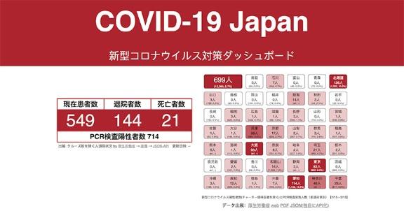 道府県 感染 都 者 数 ウイルス 別 新型 コロナ