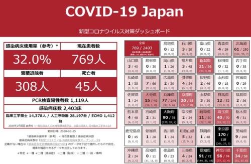 各都道府県の状況をまとめたダッシュボード。東京都のサイトと同じくオープンソースでCode for Japanが開発している