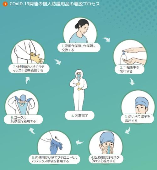 ハンドブックに記された、感染症対策に当たるスタッフの防護用品着脱プロセス