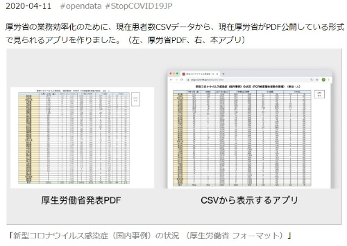 福野泰介氏のブログ「厚生労働省の方へ、CSVオープンデータ化で効率化しましょう! 新型コロナウイルス国内事例における都道府県別の患者報告数表示アプリ」