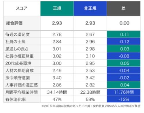 ■正規社員と非正規社員の満足度比較(全体)