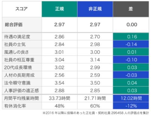 ■正規社員と非正規社員の満足度比較(大企業の場合)