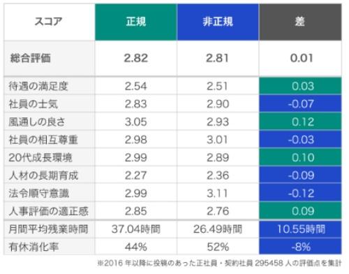 ■正規社員と非正規社員の満足度比較(中小企業の場合)