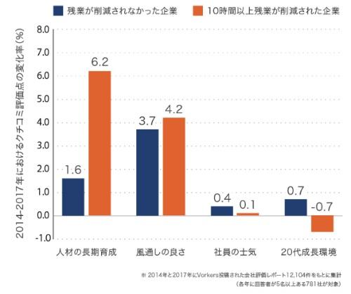 ■残業時間削減による就業環境の変化
