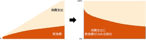 収入が少ないと消費支出に占める飲食費の割合(エンゲル係数)は増える