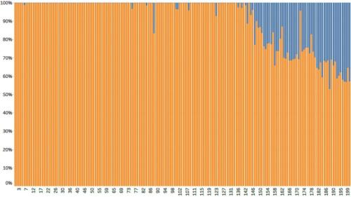衆議院第1回国会~第200回国会までの答弁書に対して特定の一文が登場する割合