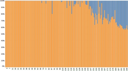 参議院第1回国会~第200回国会までの答弁書に対して特定の一文が登場する割合