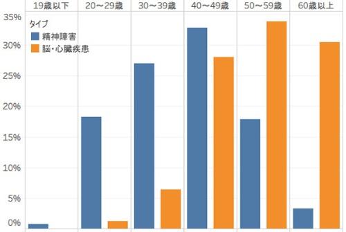年代別に見た労働災害請求の原因別内訳(平成30年度)
