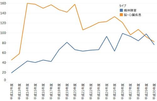 労働災害支給が決定した案件の対象者が死亡している件数
