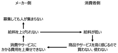 日本が陥っている負のスパイラル