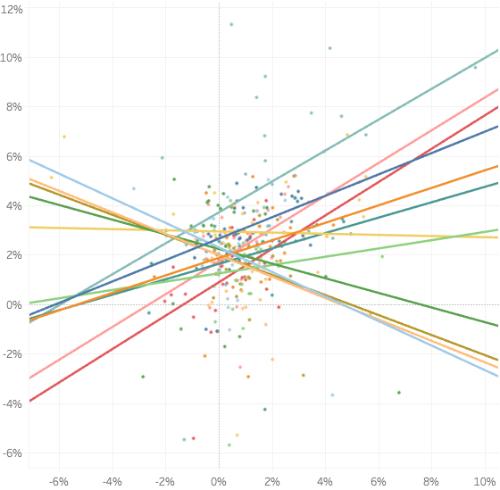 実質賃金上昇率と経済成長率の相関は国によって様々