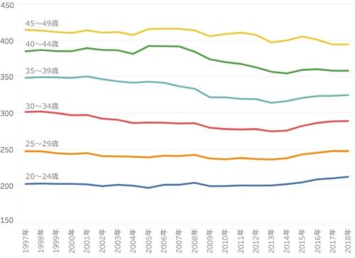 30代後半から40代前半の賃金は下がっている