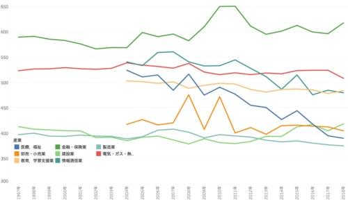 産業別に見た賃金の推移(男性40代後半)