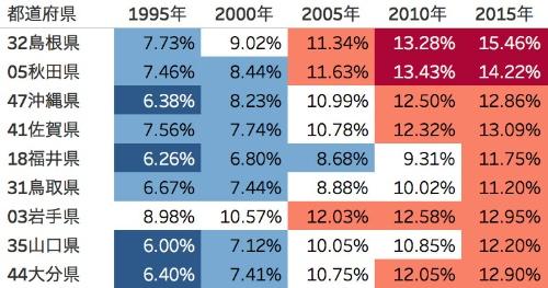 県別にみた地方の県の野球人口比率の推移