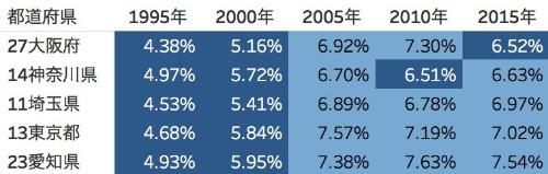 県別にみた大都市圏の野球人口比率の推移