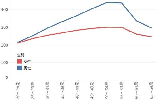 正社員・正職員における男女別賃金推移