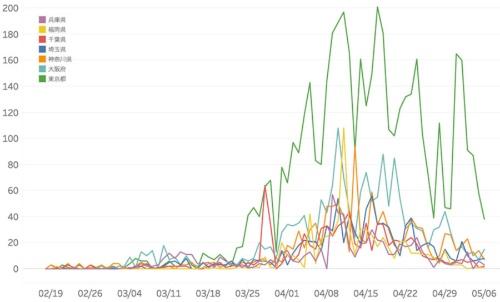国内感染者の県別推移