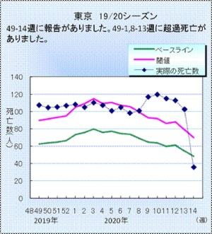 3月(第8週)以降しきい値を超えて死者数が増えている