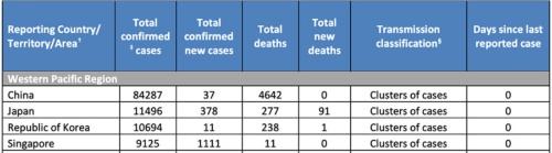 実態と違う数字がWHOの統計にそのまま載っている
