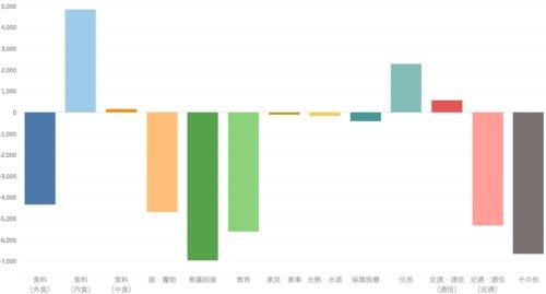 2019年3月と20年3月の消費支出の金額差