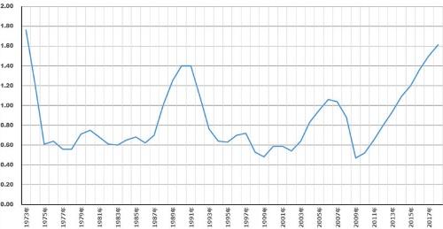 有効求人倍率(含パート)は2009年のリーマンショック以降上昇を続けている